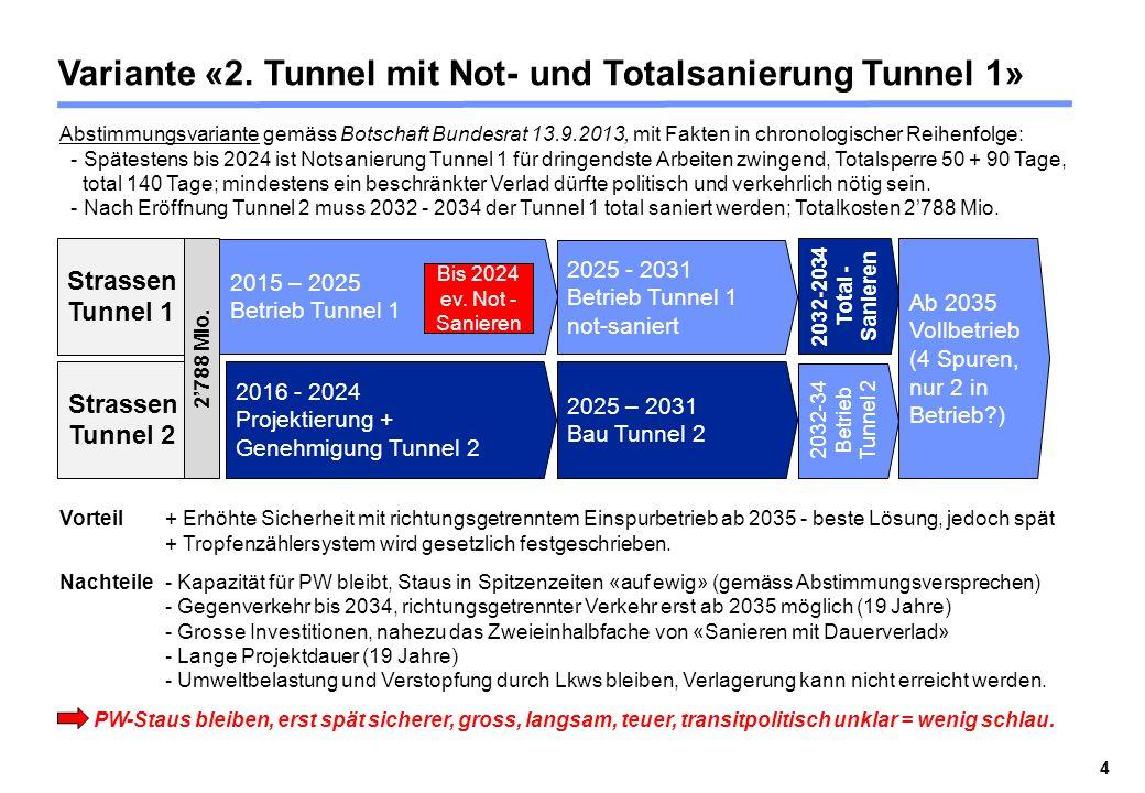 Variante «2. Tunnel mit Not- und Totalsanierung Tunnel 1» Strassen Tunnel 2 2016 - 2024 Projektierung + Genehmigung Tunnel 2 2025 – 2031 Bau Tunnel 2