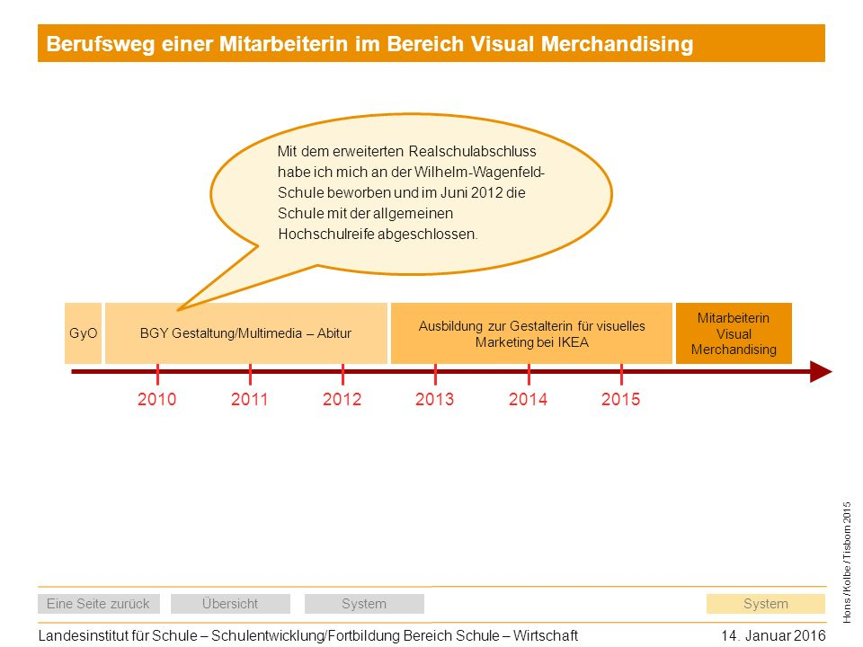 Landesinstitut für Schule – Schulentwicklung/Fortbildung Bereich Schule – Wirtschaft14.