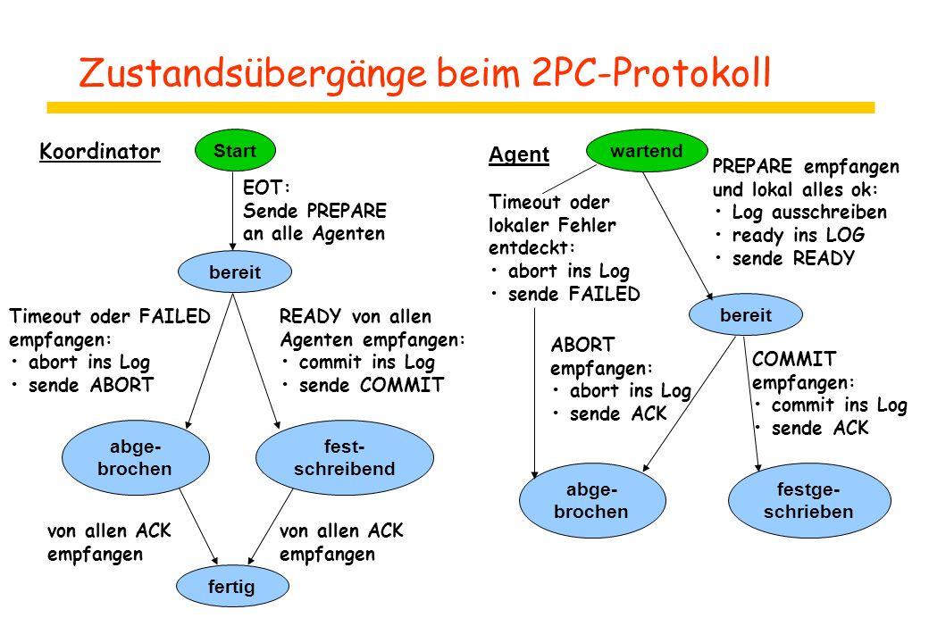 Zustandsübergänge beim 2PC-Protokoll Start bereit abge- brochen fest- schreibend fertig EOT: Sende PREPARE an alle Agenten READY von allen Agenten emp