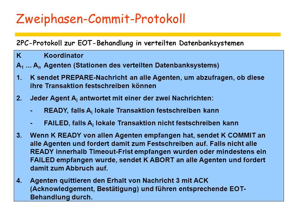 Zweiphasen-Commit-Protokoll 2PC-Protokoll zur EOT-Behandlung in verteilten Datenbanksystemen KKoordinator A 1... A n Agenten (Stationen des verteilten