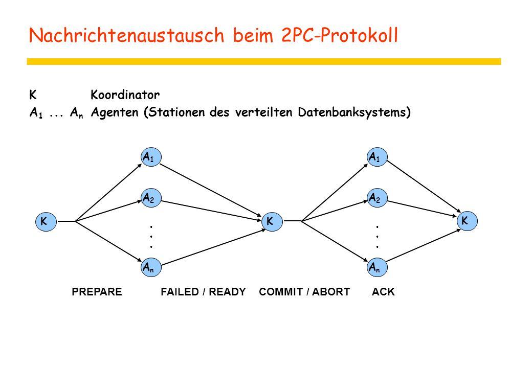 Nachrichtenaustausch beim 2PC-Protokoll KKoordinator A 1... A n Agenten (Stationen des verteilten Datenbanksystems) KK K PREPAREFAILED / READYCOMMIT /