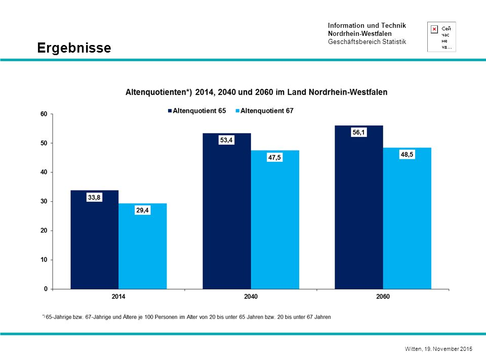 Information und Technik Nordrhein-Westfalen Geschäftsbereich Statistik Ergebnisse Witten, 19. November 2015