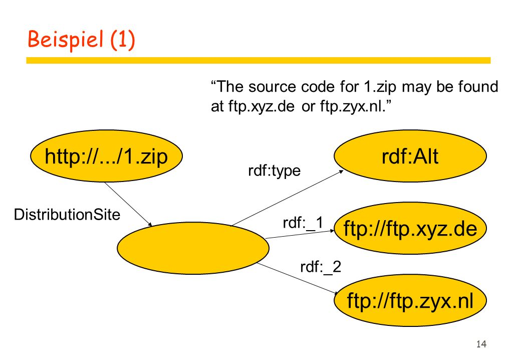 14 Beispiel (1) http://.../1.ziprdf:Alt ftp://ftp.xyz.de ftp://ftp.zyx.nl DistributionSite rdf:type rdf:_1 rdf:_2 The source code for 1.zip may be found at ftp.xyz.de or ftp.zyx.nl.
