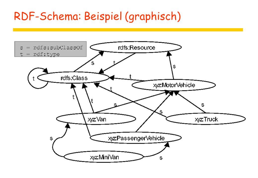 RDF-Schema: Beispiel (graphisch)