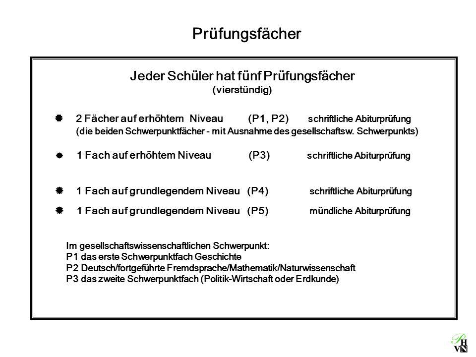 Jeder Schüler hat fünf Prüfungsfächer (vierstündig)  1 Fach auf grundlegendem Niveau (P5) mündliche Abiturprüfung  1 Fach auf grundlegendem Niveau (P4) schriftliche Abiturprüfung Im gesellschaftswissenschaftlichen Schwerpunkt: P1 das erste Schwerpunktfach Geschichte P2 Deutsch/fortgeführte Fremdsprache/Mathematik/Naturwissenschaft P3 das zweite Schwerpunktfach (Politik-Wirtschaft oder Erdkunde) Prüfungsfächer  1 Fach auf erhöhtem Niveau (P3) schriftliche Abiturprüfung  2 Fächer auf erhöhtem Niveau (P1, P2) schriftliche Abiturprüfung (die beiden Schwerpunktfächer - mit Ausnahme des gesellschaftsw.