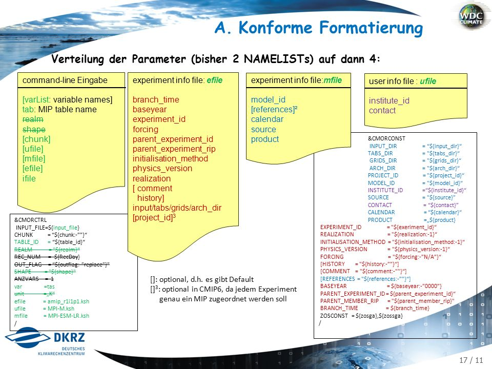 "17 / 11 A.Konforme Formatierung Verteilung der Parameter (bisher 2 NAMELISTs) auf dann 4: user info file : ufile institute_id contact command-line Eingabe [varList: variable names] tab: MIP table name realm shape [chunk] [ufile] [mfile] [efile] ifile &CMORCTRL INPUT_FILE=${input_file} CHUNK = ${chunk:- } TABLE_ID = ${table_id} REALM = ${realm} REC_NUM = ${RecDay} OUT_FLAG = ${outflag:- replace } SHAPE = ${shape} ANZVARS = 1 var =tas unit =""K efile = amip_r1i1p1.ksh ufile = MPI-M.ksh mfile = MPI-ESM-LR.ksh / &CMORCONST INPUT_DIR = ${input_dir} TABS_DIR = ${tabs_dir} GRIDS_DIR = ${grids_dir} ARCH_DIR = ${arch_dir} PROJECT_ID = ${project_id} MODEL_ID = ${model_id} INSTITUTE_ID = ${institute_id} SOURCE = ${source} CONTACT = ${contact} CALENDAR = ${calendar} PRODUCT =""${product} EXPERIMENT_ID = ${exeriment_id} REALIZATION = ${realization:-1} INITIALISATION_METHOD = ${initialisation_method:-1} PHYSICS_VERSION = ${physics_version:-1} FORCING = ${forcing:- N/A } [HISTORY = ${history:- } ] [COMMENT = ${comment:- } ] [REFERENCES = ${references:- } ] BASEYEAR = ${baseyear: } PARENT_EXPERIMENT_ID = ${parent_experiment_id} PARENT_MEMBER_RIP = ${parent_member_rip} BRANCH_TIME = ${branch_time} ZOSCONST = ${zosga},${zossga} / experiment info file:mfile model_id [references]² calendar source product experiment info file: efile branch_time baseyear experiment_id forcing parent_experiment_id parent_experiment_rip initialisation_method physics_version realization [ comment history] input/tabs/grids/arch_dir [project_id] 3 []: optional, d.h."