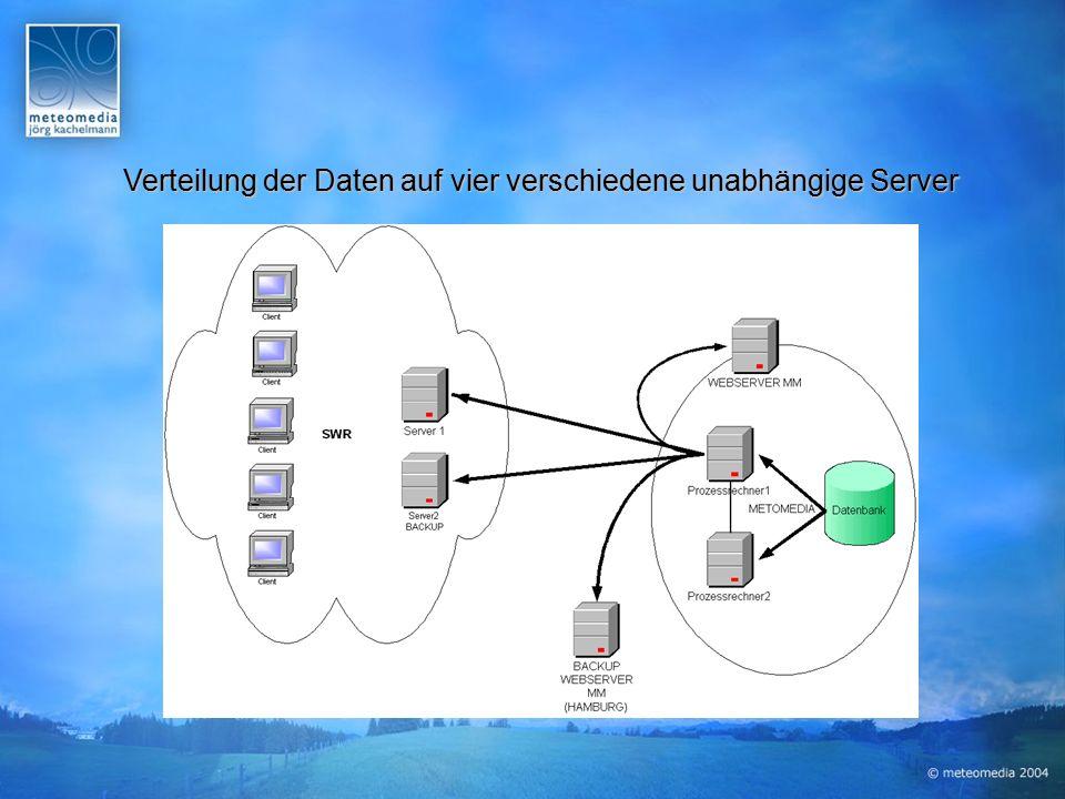Verteilung der Daten auf vier verschiedene unabhängige Server