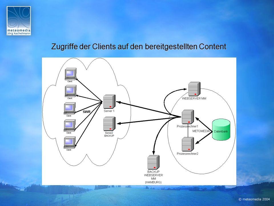 Zugriffe der Clients auf den bereitgestellten Content