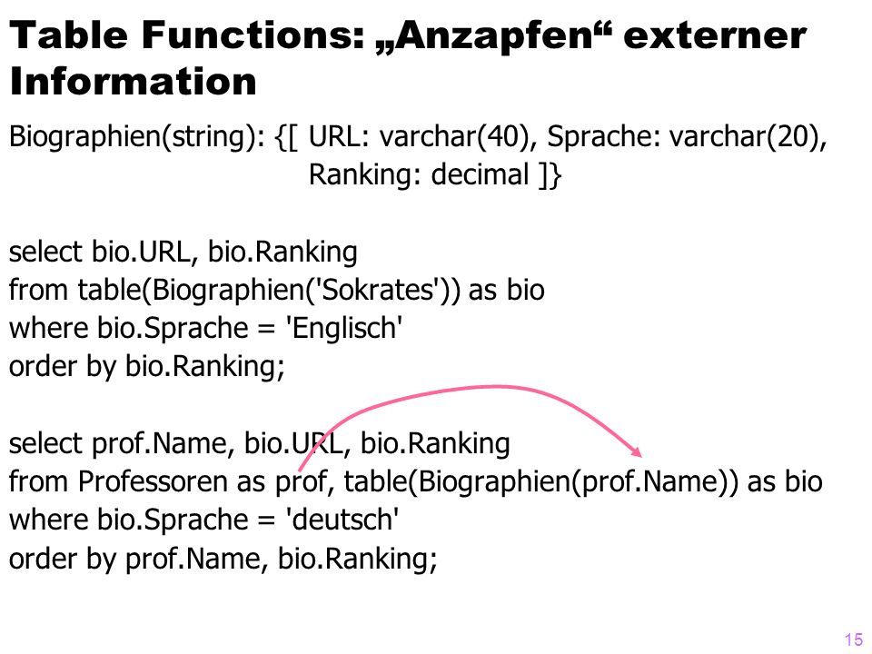 "15 Table Functions: ""Anzapfen externer Information Biographien(string): {[ URL: varchar(40), Sprache: varchar(20), Ranking: decimal ]} select bio.URL, bio.Ranking from table(Biographien( Sokrates )) as bio where bio.Sprache = Englisch order by bio.Ranking; select prof.Name, bio.URL, bio.Ranking from Professoren as prof, table(Biographien(prof.Name)) as bio where bio.Sprache = deutsch order by prof.Name, bio.Ranking;"