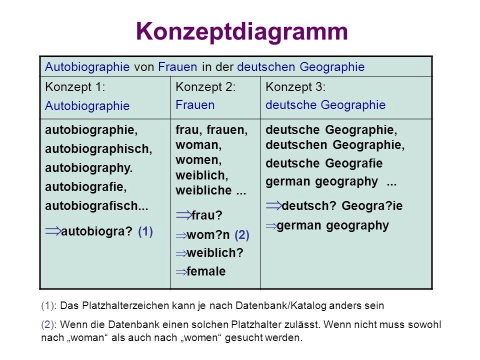 Konzeptdiagramm Autobiographie von Frauen in der deutschen Geographie Konzept 1: Autobiographie Konzept 2: Frauen Konzept 3: deutsche Geographie autob