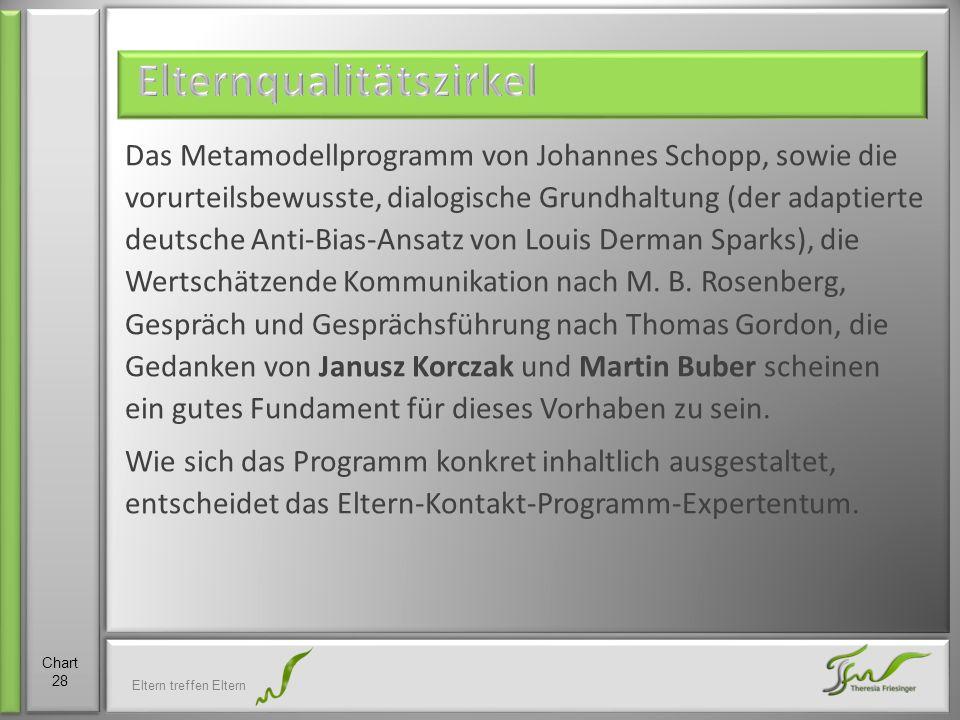 Das Metamodellprogramm von Johannes Schopp, sowie die vorurteilsbewusste, dialogische Grundhaltung (der adaptierte deutsche Anti-Bias-Ansatz von Louis Derman Sparks), die Wertschätzende Kommunikation nach M.