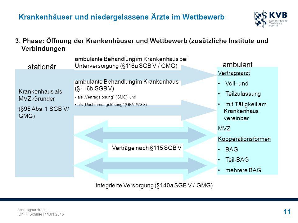 Vertragsarztrecht Dr. H. Schiller | 11.01.2016 11 Krankenhäuser und niedergelassene Ärzte im Wettbewerb 3. Phase: Öffnung der Krankenhäuser und Wettbe