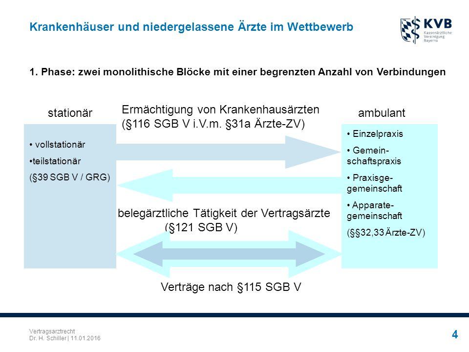 Vertragsarztrecht Dr. H. Schiller | 11.01.2016 4 Krankenhäuser und niedergelassene Ärzte im Wettbewerb 1. Phase: zwei monolithische Blöcke mit einer b