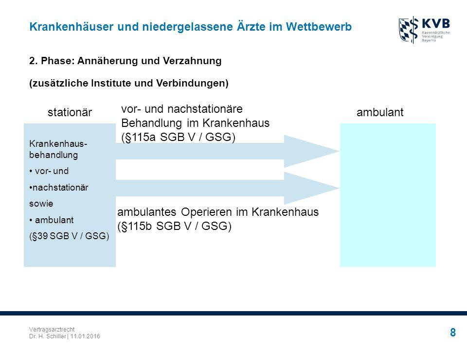 Vertragsarztrecht Dr. H. Schiller | 11.01.2016 8 Krankenhäuser und niedergelassene Ärzte im Wettbewerb 2. Phase: Annäherung und Verzahnung (zusätzlich