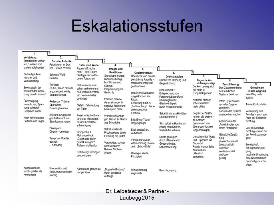 Eskalationsstufen Dr. Leibetseder & Partner - Laubegg 2015