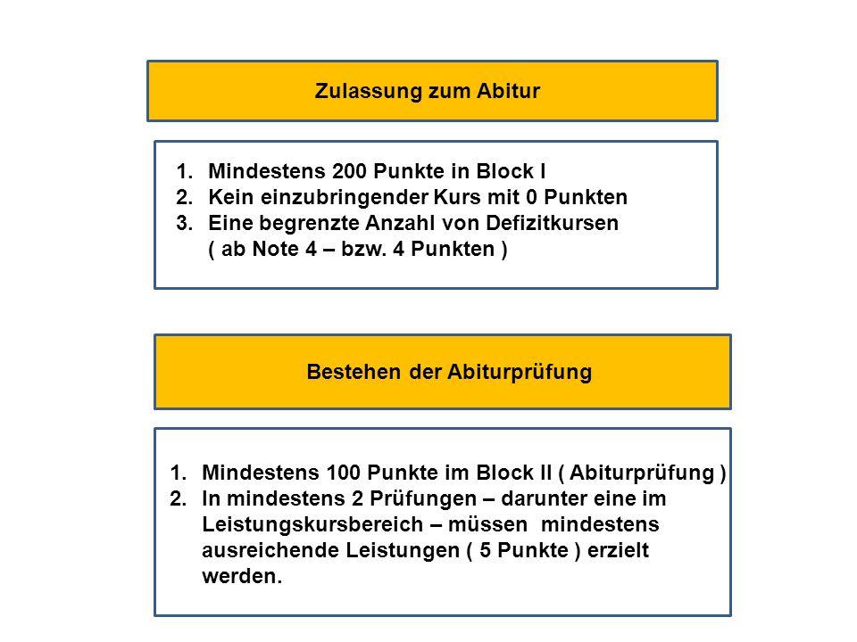Zulassung zum Abitur 1.Mindestens 200 Punkte in Block I 2.Kein einzubringender Kurs mit 0 Punkten 3.Eine begrenzte Anzahl von Defizitkursen ( ab Note 4 – bzw.