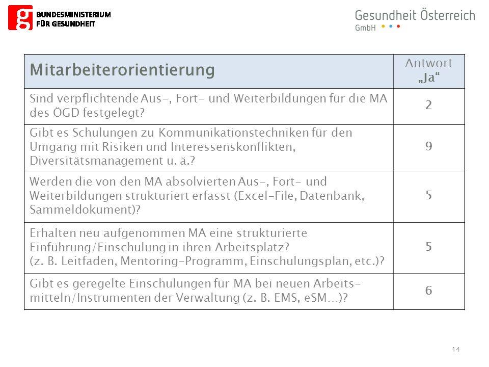 """14 Mitarbeiterorientierung Antwort """"Ja Sind verpflichtende Aus-, Fort- und Weiterbildungen für die MA des ÖGD festgelegt."""