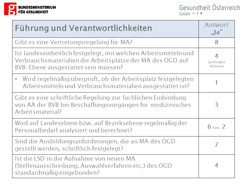 """7 Führung und Verantwortlichkeiten Antwort """"Ja Gibt es eine Vertretungsregelung für MA 8 Ist landeseinheitlich festgelegt, mit welchen Arbeitsmitteln und Verbrauchsmaterialien die Arbeitsplätze der MA des ÖGD auf BVB-Ebene ausgestattet sein müssen."""