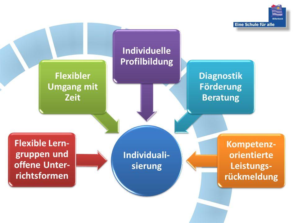 Individuali- sierung Flexible Lern- gruppen und offene Unter- richtsformen Flexibler Umgang mit Zeit Individuelle Profilbildung Diagnostik Förderung Beratung Kompetenz- orientierte Leistungs- rückmeldung