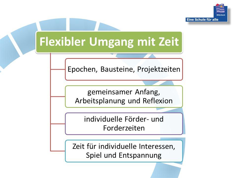 Flexibler Umgang mit Zeit Epochen, Bausteine, Projektzeiten gemeinsamer Anfang, Arbeitsplanung und Reflexion individuelle Förder- und Forderzeiten Zeit für individuelle Interessen, Spiel und Entspannung