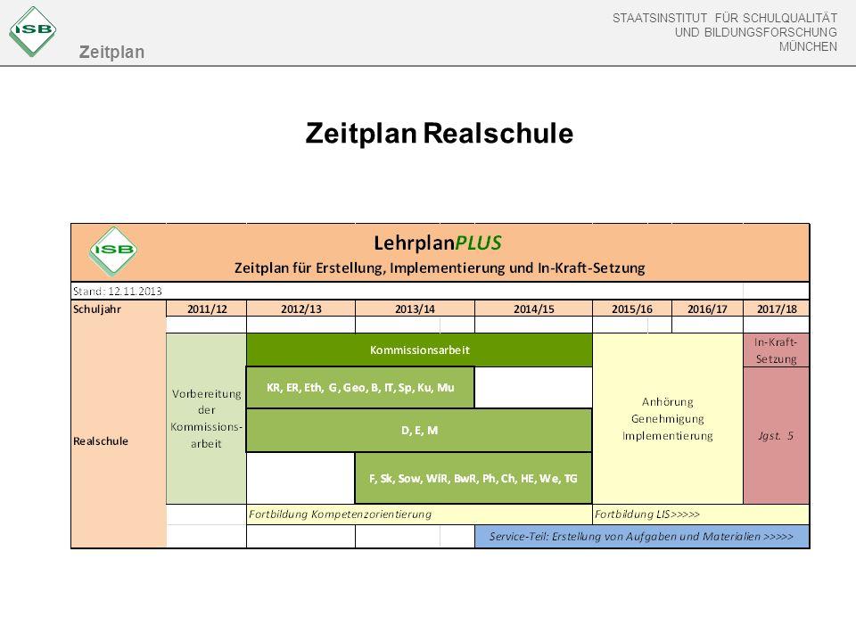 STAATSINSTITUT FÜR SCHULQUALITÄT UND BILDUNGSFORSCHUNG MÜNCHEN Zeitplan Realschule Zeitplan