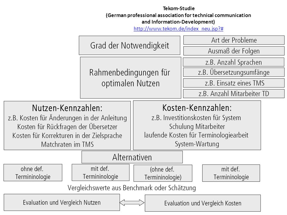 Tekom-Studie (German professional association for technical communication and Information-Development)   #
