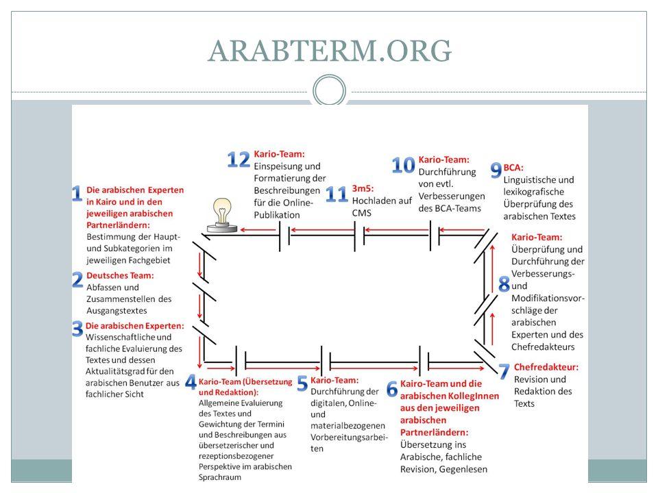 ARABTERM.ORG