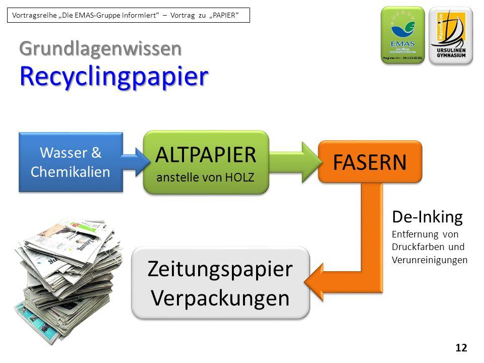 """GrundlagenwissenRecyclingpapier 12 Register-Nr.: DE-153-00092 Vortragsreihe """"Die EMAS-Gruppe informiert"""" – Vortrag zu """"PAPIER"""" FASERN ALTPAPIER anstel"""