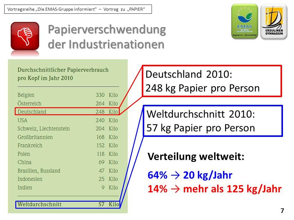 """8 Register-Nr.: DE-153-00092 Vortragsreihe """"Die EMAS-Gruppe informiert – Vortrag zu """"PAPIER Papier als Zivilisationsressource BILDUNG KOMMUNIKATION HYGIENE PAPIERBEDARF: 40 kg pro Jahr pro Person Verteilung weltweit: 64% → 20 kg/Jahr 14% → mehr als 125 kg/Jahr Papier ist ein wichtiger Zivilisationsfaktor und damit auch wichtig für die Wirtschaft!"""