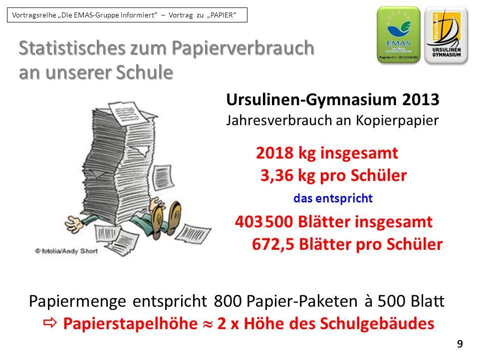 """9 Register-Nr.: DE-153-00092 Vortragsreihe """"Die EMAS-Gruppe informiert"""" – Vortrag zu """"PAPIER"""" Statistisches zum Papierverbrauch an unserer Schule Ursu"""