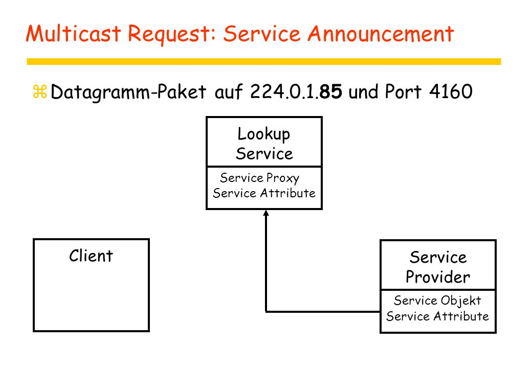 Multicast Request: Service Announcement zDatagramm-Paket auf 224.0.1.85 und Port 4160 Client Lookup Service Provider Service Objekt Service Attribute Service Proxy Service Attribute
