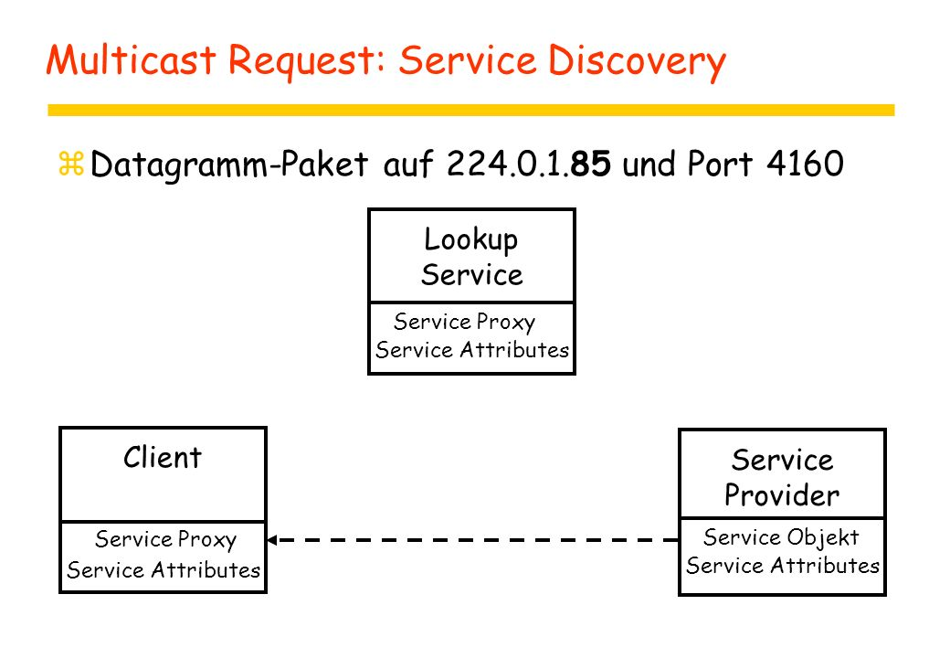 Multicast Request: Service Discovery zDatagramm-Paket auf 224.0.1.85 und Port 4160 Client Lookup Service Provider Service Objekt Service Attributes Se
