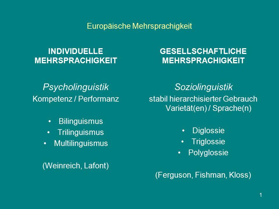 Europäische Mehrsprachigkeit INDIVIDUELLE MEHRSPRACHIGKEIT GESELLSCHAFTLICHE MEHRSPRACHIGKEIT Soziolinguistik stabil hierarchisierter Gebrauch Varietät(en) / Sprache(n) Diglossie Triglossie Polyglossie (Ferguson, Fishman, Kloss) 1 Psycholinguistik Kompetenz / Performanz Bilinguismus Trilinguismus Multilinguismus (Weinreich, Lafont)
