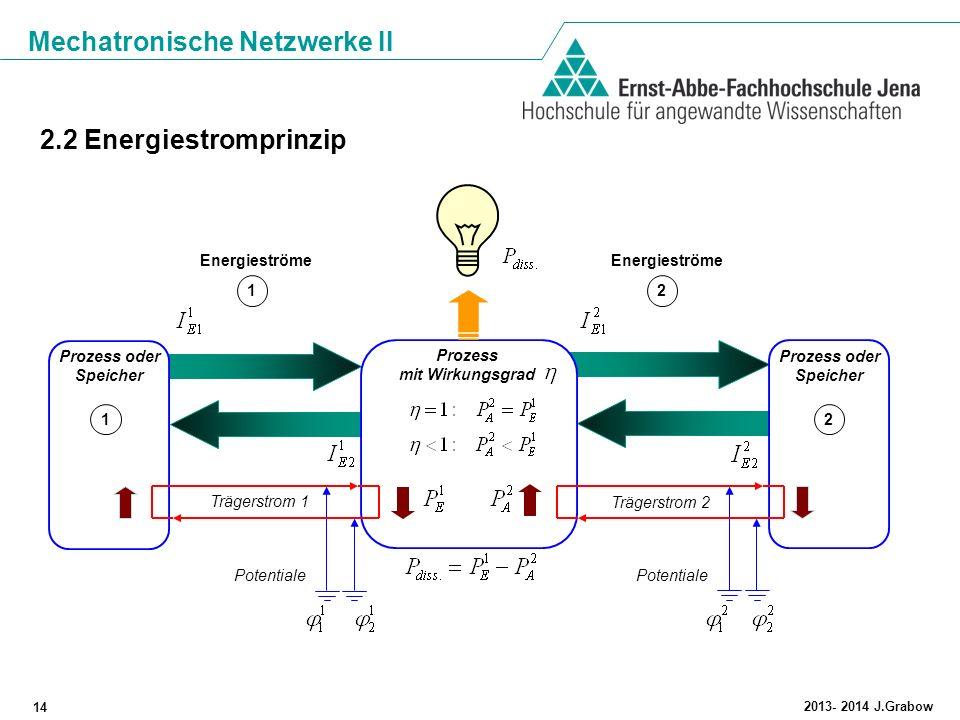 Mechatronische Netzwerke II 14 2013- 2014 J.Grabow 2.2 Energiestromprinzip Prozess oder Speicher Potentiale Trägerstrom 1 Prozess oder Speicher Träger