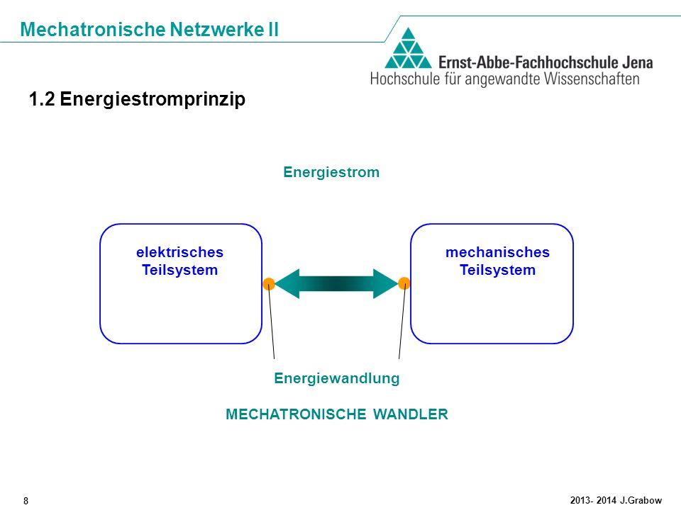 Mechatronische Netzwerke II 8 2013- 2014 J.Grabow elektrisches Teilsystem mechanisches Teilsystem Energiestrom Energiewandlung MECHATRONISCHE WANDLER