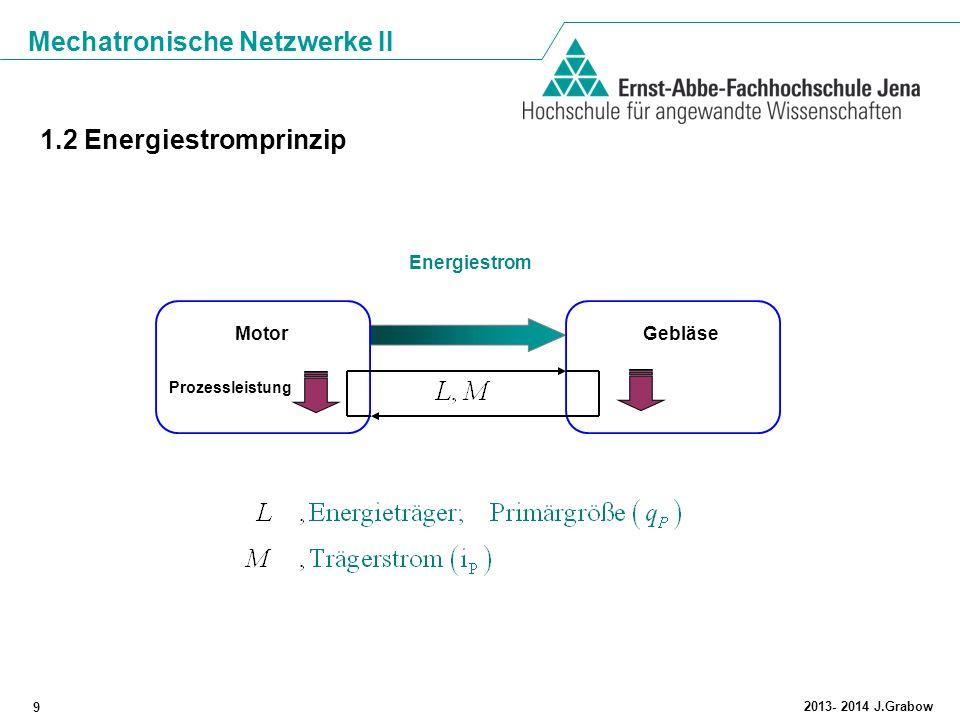 Mechatronische Netzwerke II 9 2013- 2014 J.Grabow 1.2 Energiestromprinzip MotorGebläse Energiestrom Prozessleistung