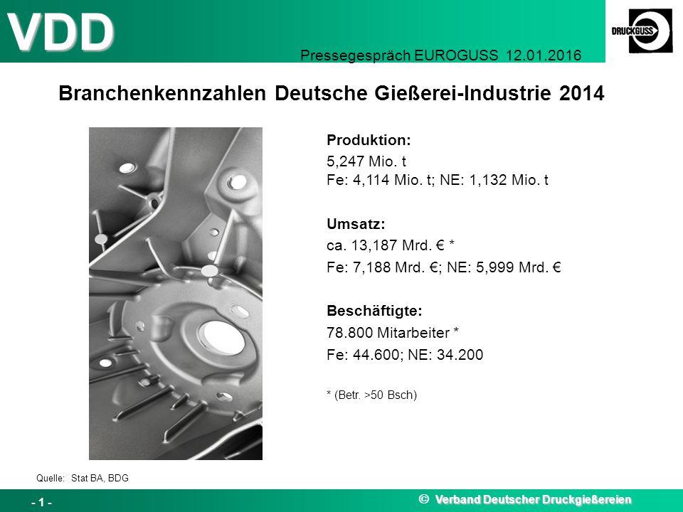 VDD Pressegespräch EUROGUSS 12.01.2016 Branchenkennzahlen Deutsche Gießerei-Industrie 2014 Quelle: Stat BA, BDG Verband Deutscher Druckgießereien  Verband Deutscher Druckgießereien - 1 - Produktion: 5,247 Mio.