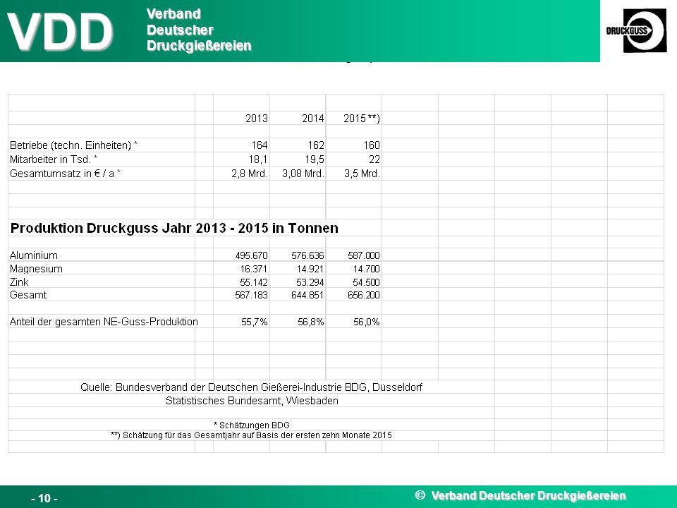 VDD Pressegespräch EUROGUSS 12.01.2016 VDD VerbandDeutscherDruckgießereien Verband Deutscher Druckgießereien  Verband Deutscher Druckgießereien - 10 -