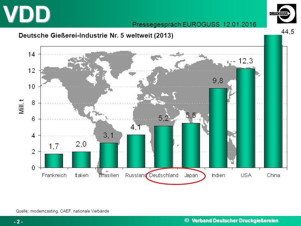 VDD Pressegespräch EUROGUSS 12.01.2016 Deutsche Gießerei-Industrie Nr. 5 weltweit (2013) Quelle: moderncasting, CAEF, nationale Verbände 44,5 Verband
