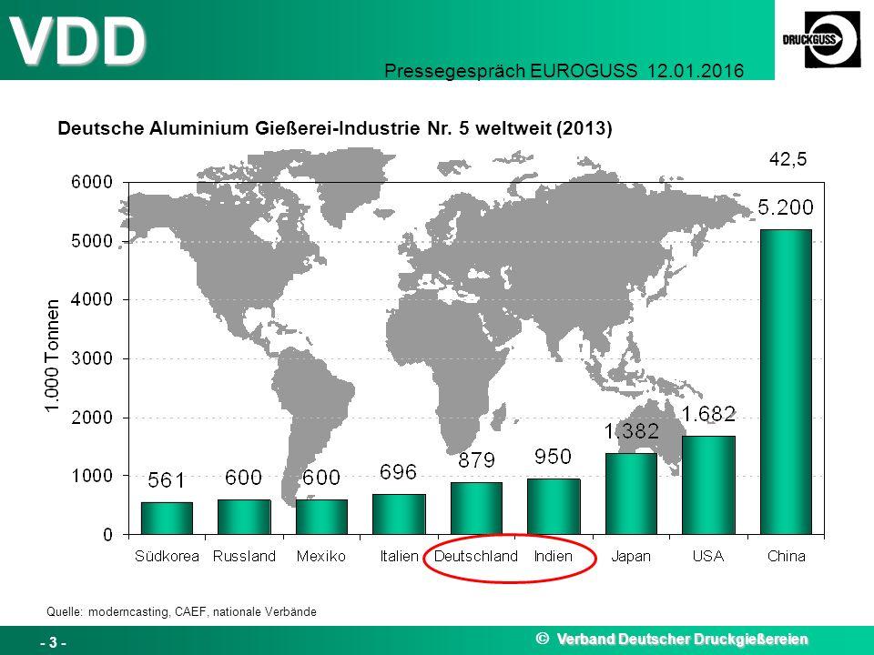 VDD Pressegespräch EUROGUSS 12.01.2016 Deutsche Aluminium Gießerei-Industrie Nr. 5 weltweit (2013) 42,5 Verband Deutscher Druckgießereien  Verband De
