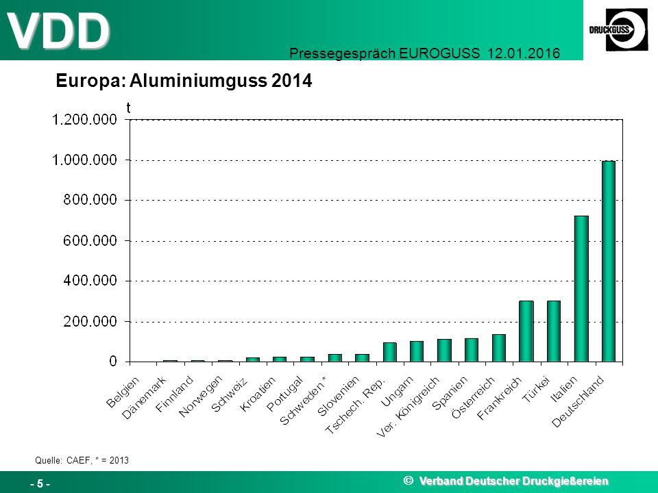 VDD Pressegespräch EUROGUSS 12.01.2016 Europa: Aluminiumguss 2014 Quelle: CAEF, * = 2013 Verband Deutscher Druckgießereien  Verband Deutscher Druckgießereien - 5 -