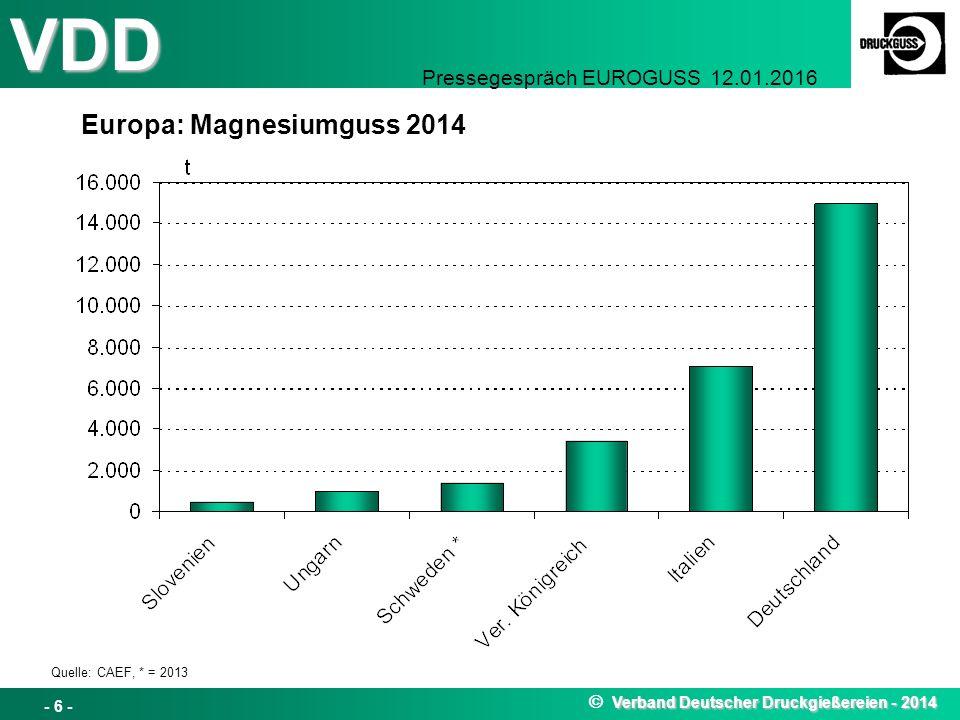VDD Pressegespräch EUROGUSS 12.01.2016 Europa: Magnesiumguss 2014 Verband Deutscher Druckgießereien - 2014  Verband Deutscher Druckgießereien - 2014 - 6 - Quelle: CAEF, * = 2013