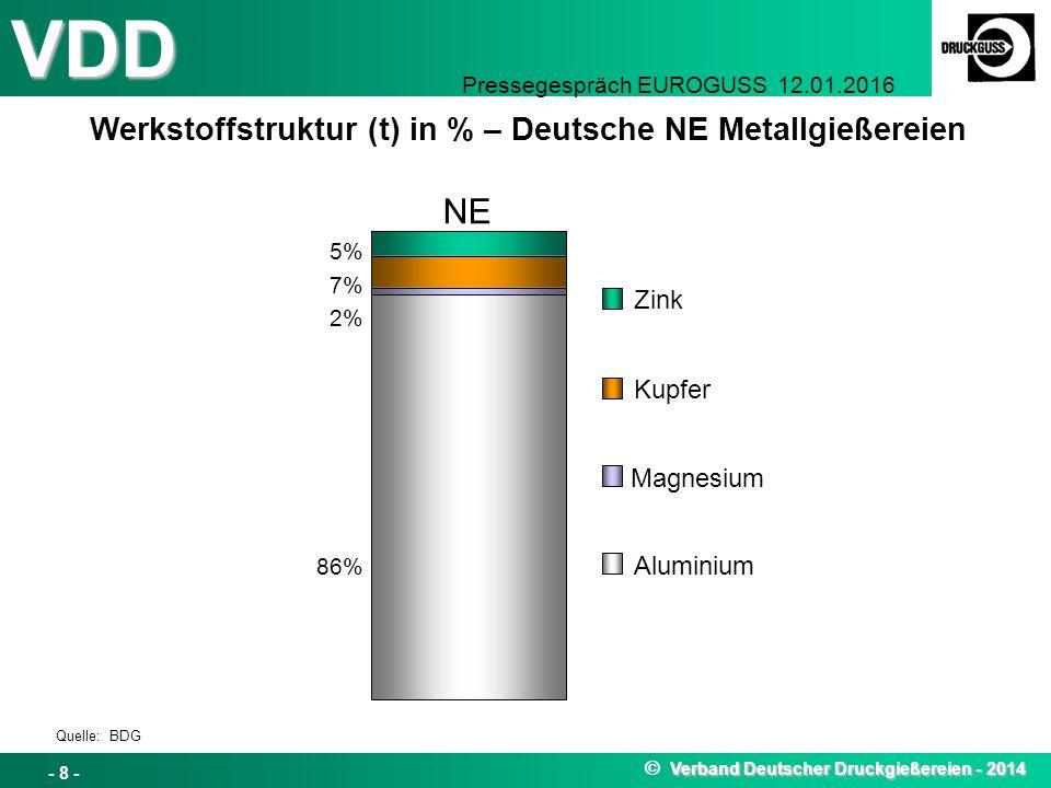 VDD Pressegespräch EUROGUSS 12.01.2016 Werkstoffstruktur (t) in % – Deutsche NE Metallgießereien Verband Deutscher Druckgießereien - 2014  Verband Deutscher Druckgießereien - 2014 - 8 - Zink Kupfer Magnesium Aluminium 86% 2% 7% 5% NE Quelle: BDG
