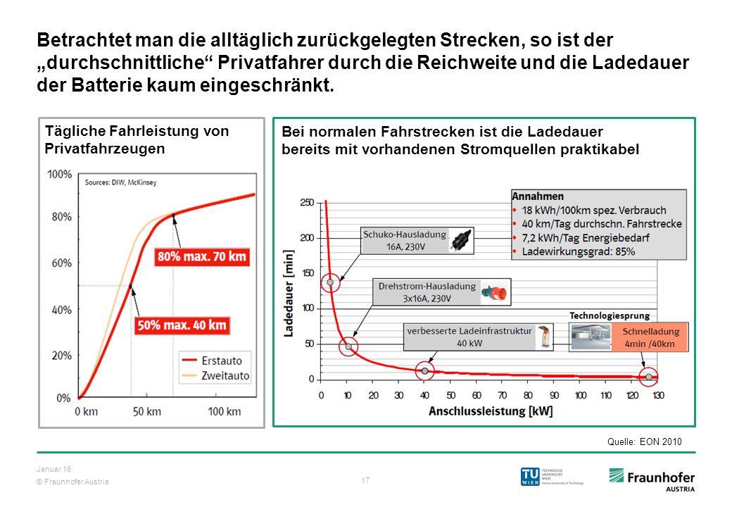 """© Fraunhofer Austria 17 Januar 16 Betrachtet man die alltäglich zurückgelegten Strecken, so ist der """"durchschnittliche"""" Privatfahrer durch die Reichwe"""