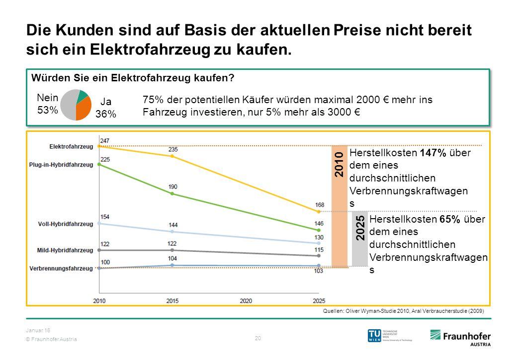 © Fraunhofer Austria 20 Januar 16 Würden Sie ein Elektrofahrzeug kaufen? Die Kunden sind auf Basis der aktuellen Preise nicht bereit sich ein Elektrof