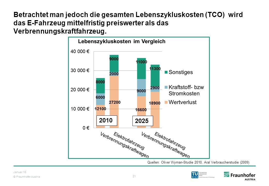 © Fraunhofer Austria 21 Januar 16 Betrachtet man jedoch die gesamten Lebenszykluskosten (TCO) wird das E-Fahrzeug mittelfristig preiswerter als das Ve