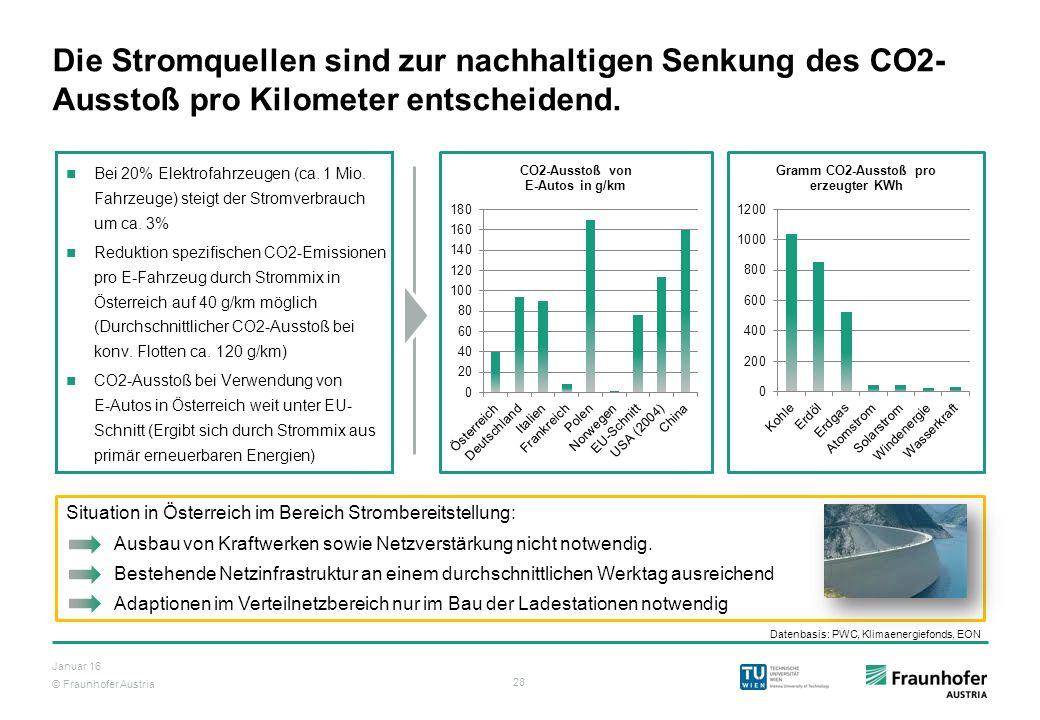© Fraunhofer Austria 28 Januar 16 Die Stromquellen sind zur nachhaltigen Senkung des CO2- Ausstoß pro Kilometer entscheidend. Bei 20% Elektrofahrzeuge