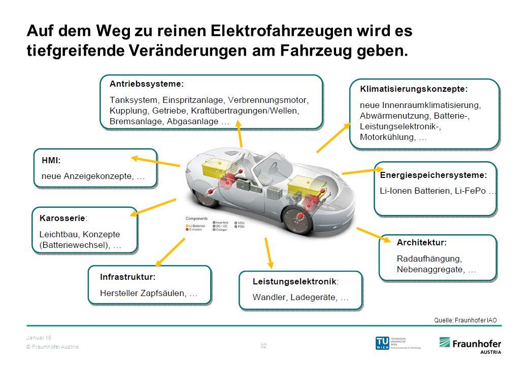 © Fraunhofer Austria 32 Januar 16 Auf dem Weg zu reinen Elektrofahrzeugen wird es tiefgreifende Veränderungen am Fahrzeug geben. Quelle: Fraunhofer IA