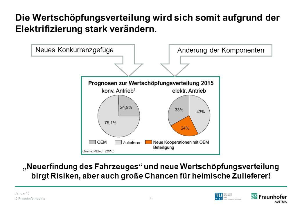 © Fraunhofer Austria 35 Januar 16 Die Wertschöpfungsverteilung wird sich somit aufgrund der Elektrifizierung stark verändern. Quelle: MBtech (2010) Ne
