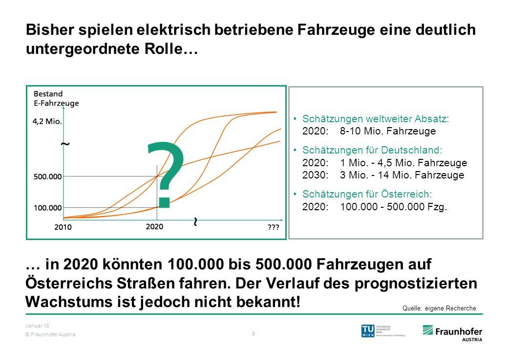 © Fraunhofer Austria 9 Januar 16 Bisher spielen elektrisch betriebene Fahrzeuge eine deutlich untergeordnete Rolle… Schätzungen weltweiter Absatz: 202